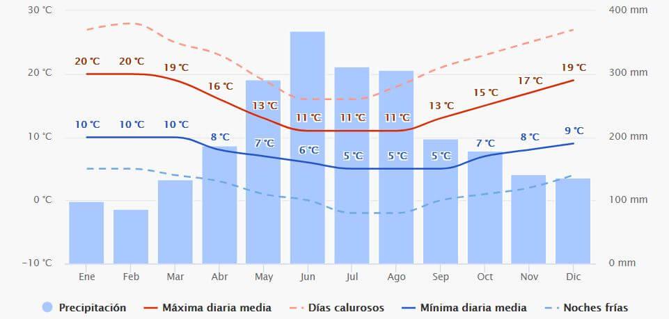Clima en Puerto Varas - Sueños Viajeros