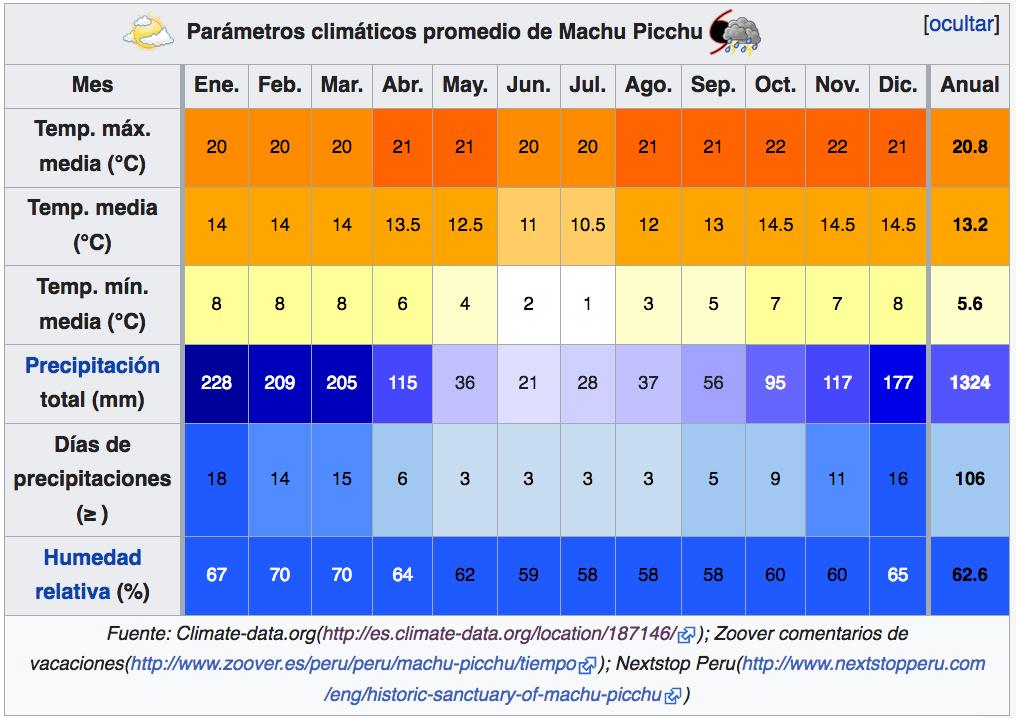 Clima en Machu Picchu - Sueños Viajeros